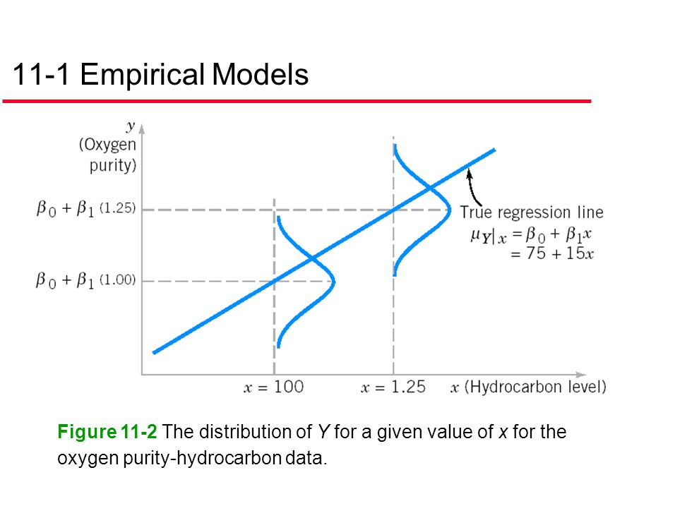 11-1 Empirical Models Figure 11-2 The distribution of Y for a given value of x for the oxygen purity-hydrocarbon data.