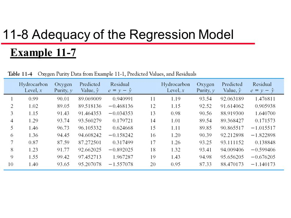 11-8 Adequacy of the Regression Model