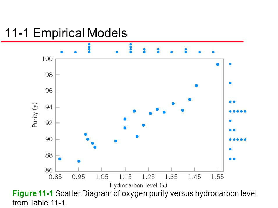 11-1 Empirical Models Figure 11-1 Scatter Diagram of oxygen purity versus hydrocarbon level from Table