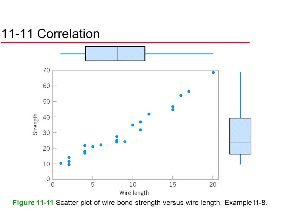 11-11 Correlation Figure Scatter plot of wire bond strength versus wire length, Example11-8.