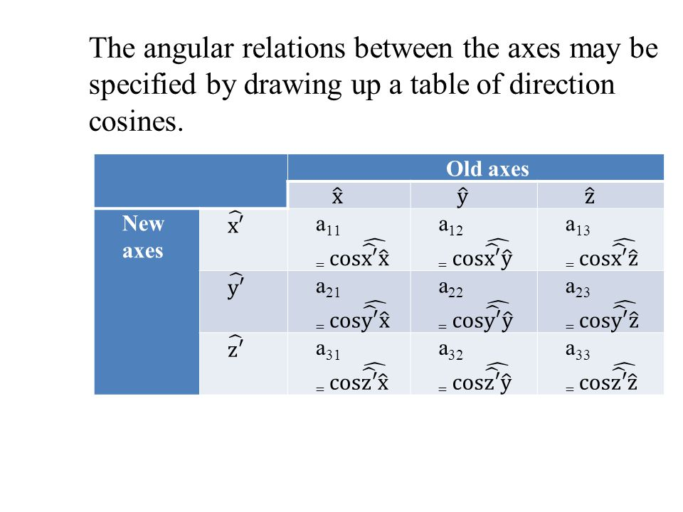 The angular relations between the axes may be specified by drawing up a table of direction cosines.