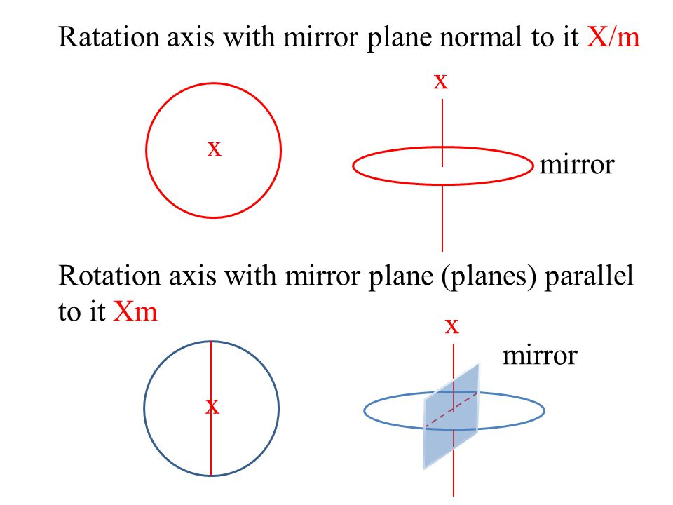 Ratation axis with mirror plane normal to it X/m