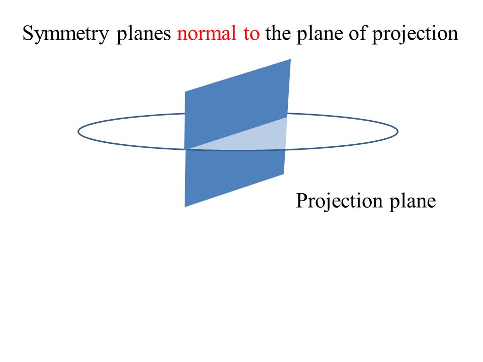 Symmetry planes normal to the plane of projection