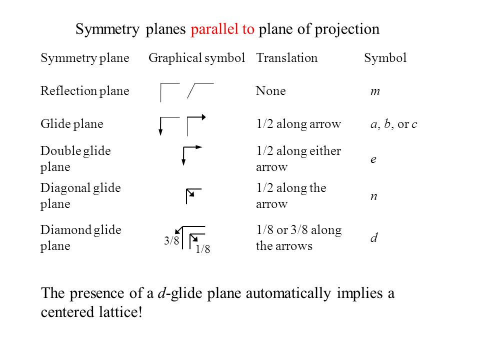 Symmetry planes parallel to plane of projection