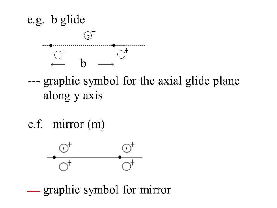 e.g. b glide , b. --- graphic symbol for the axial glide plane. along y axis. c.f. mirror (m)