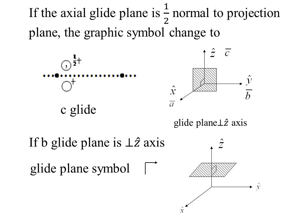 If b glide plane is ⊥ 𝑧 axis