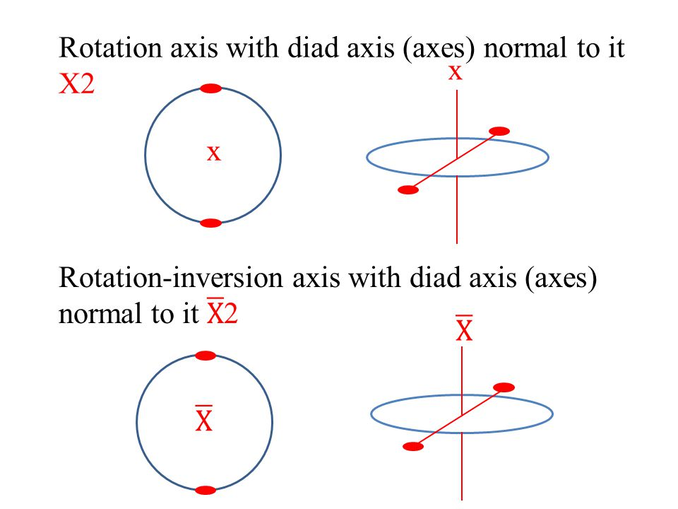 Rotation axis with diad axis (axes) normal to it X2