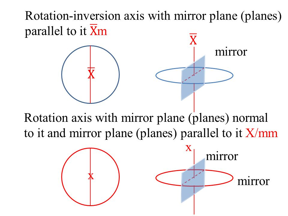 Rotation-inversion axis with mirror plane (planes) parallel to it X m