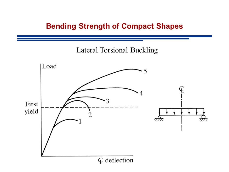 Bending Strength of Compact Shapes