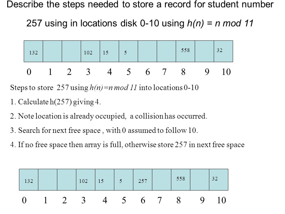 Describe the steps needed to store a record for student number 257 using in locations disk 0-10 using h(n) = n mod 11