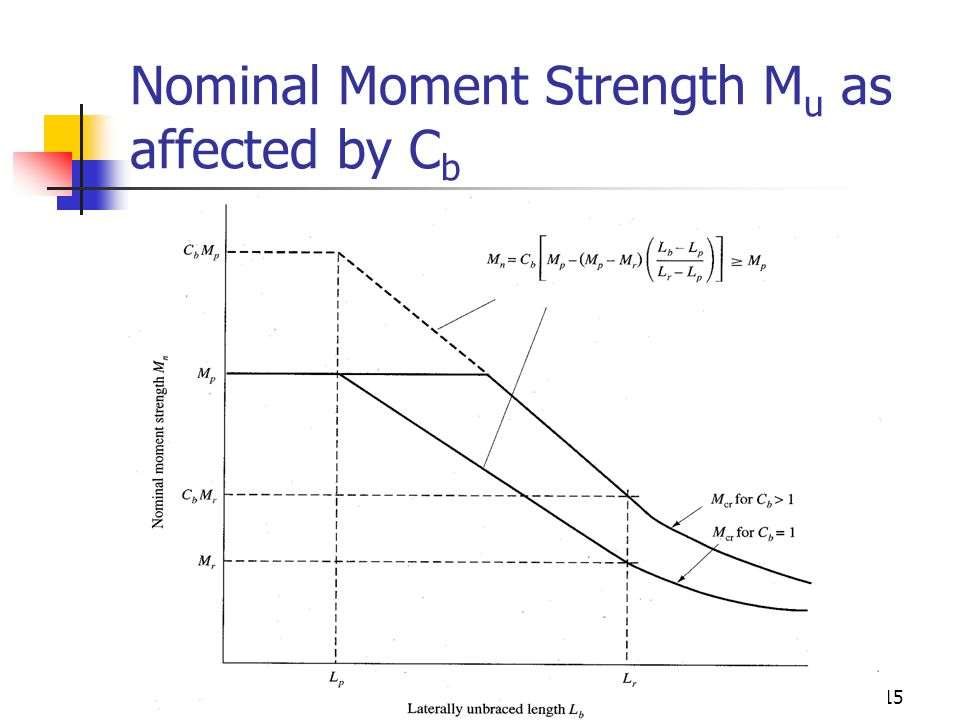 Nominal Moment Strength Mu as affected by Cb