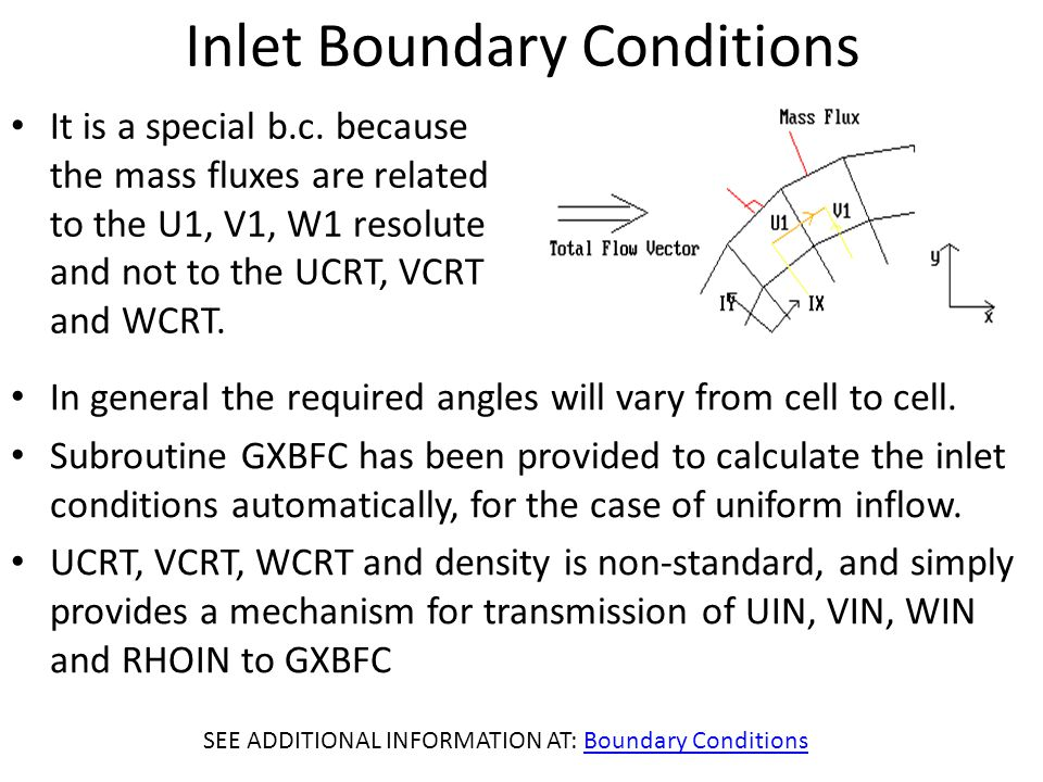 Inlet Boundary Conditions