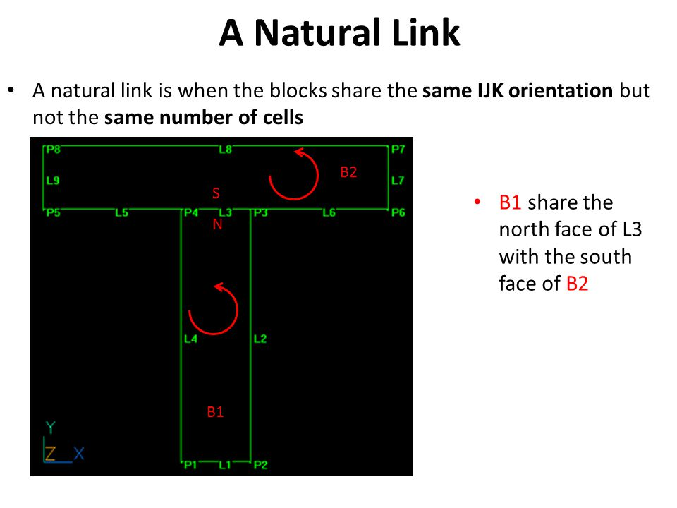 A Natural Link A natural link is when the blocks share the same IJK orientation but not the same number of cells.