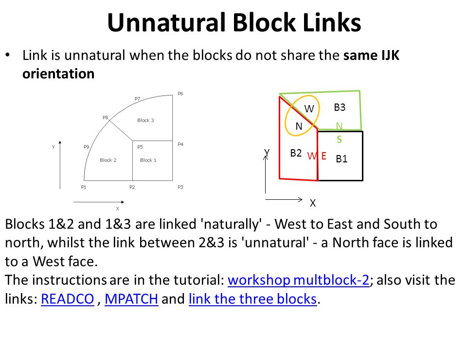 Unnatural Block Links Link is unnatural when the blocks do not share the same IJK orientation. Y. X.