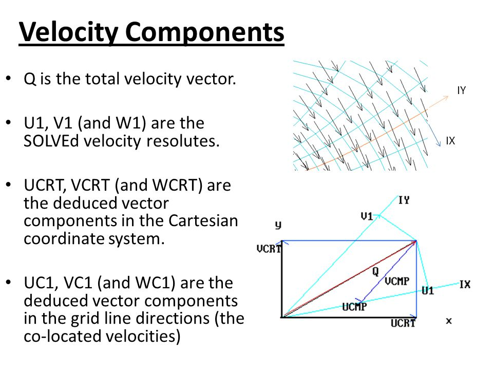Velocity Components Q is the total velocity vector.