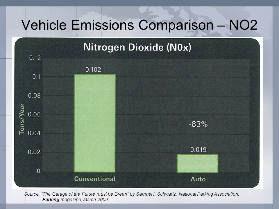 Vehicle Emissions Comparison – NO2