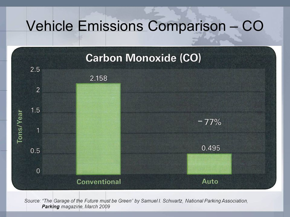 Vehicle Emissions Comparison – CO