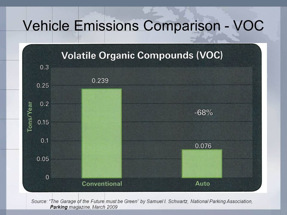 Vehicle Emissions Comparison - VOC