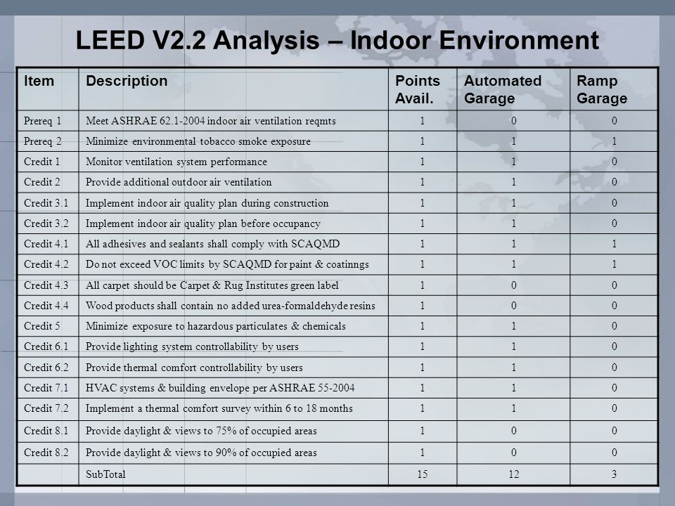 LEED V2.2 Analysis – Indoor Environment