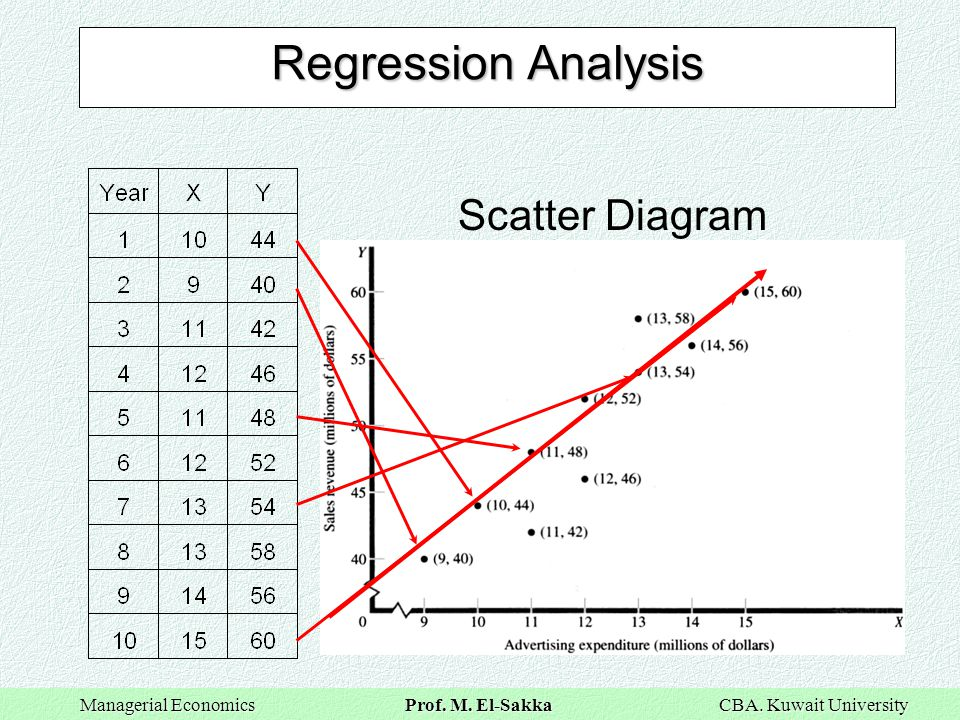 regression analysis and change Adding interaction terms to a regression model can greatly expand understanding of the relationships among the variables in the model and allows more hypotheses to be tested the example from interpreting regression coefficients was a model of the height of a shrub (height) based on the amount of.