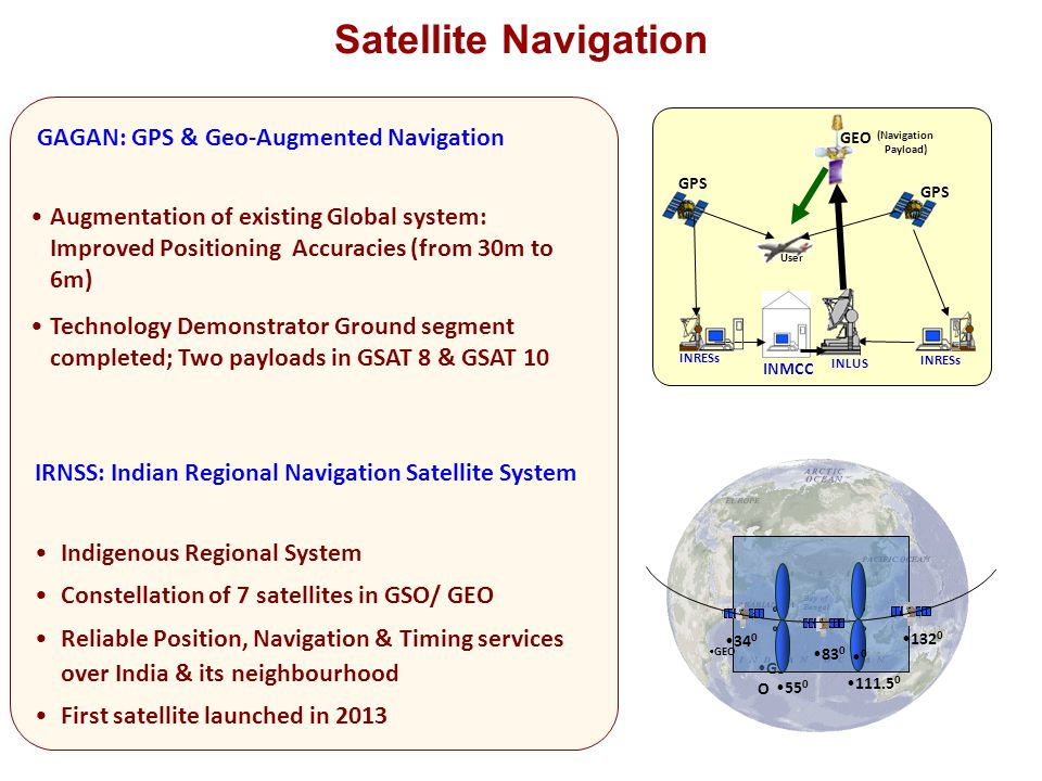 Satellite Navigation GAGAN: GPS & Geo-Augmented Navigation