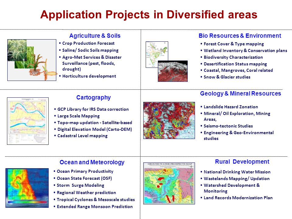 Application Projects in Diversified areas Bio Resources & Environment