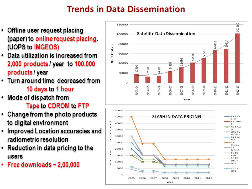 Trends in Data Dissemination