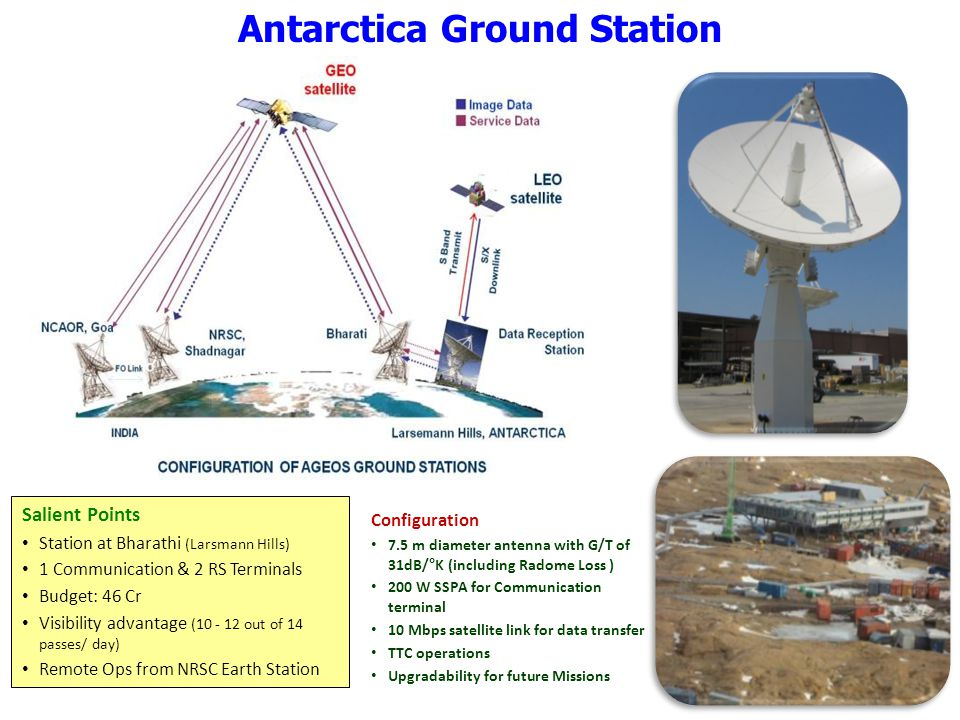 Antarctica Ground Station