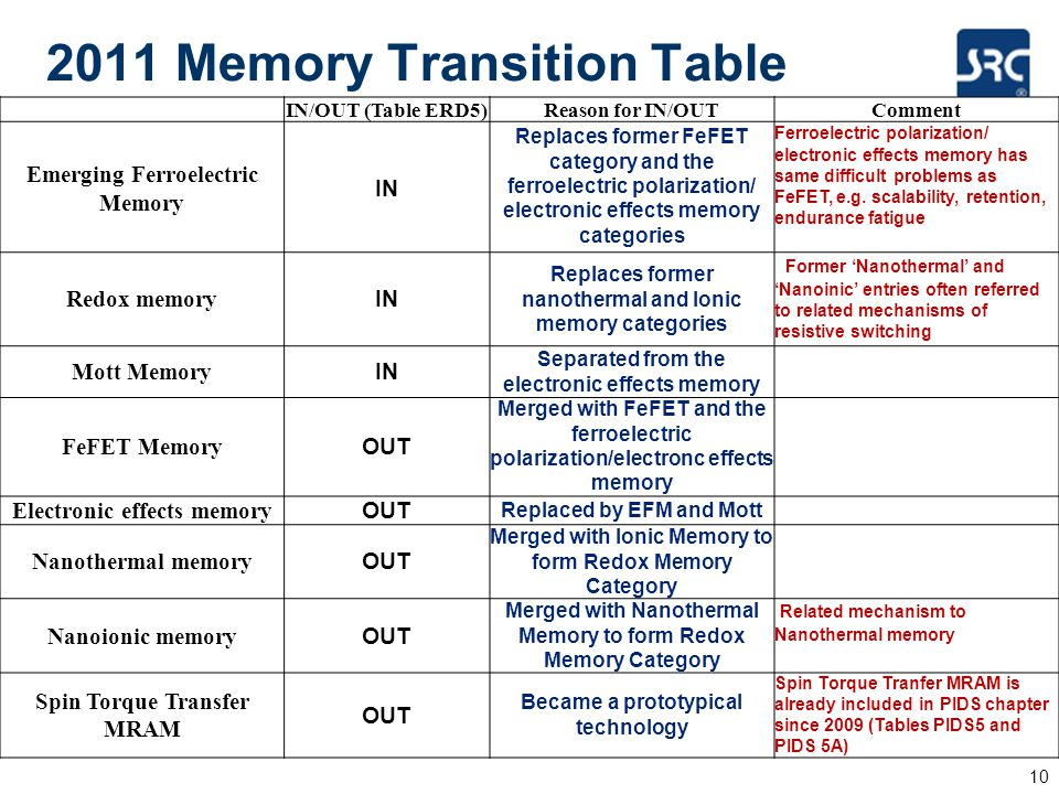 2011 Memory Transition Table