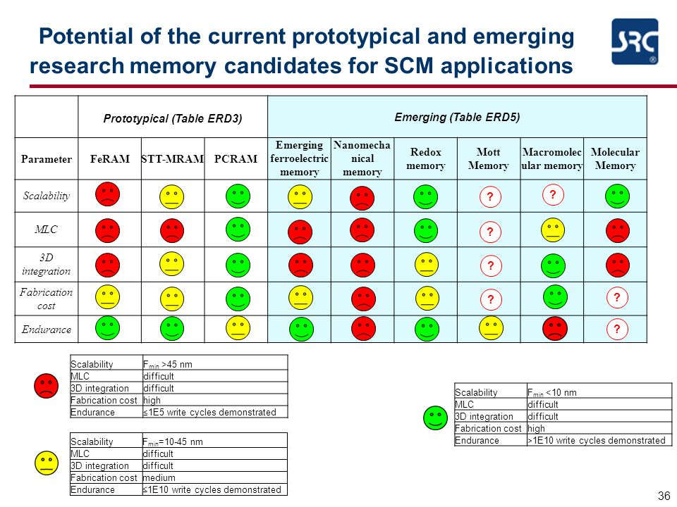 Potential of the current prototypical and emerging research memory candidates for SCM applications