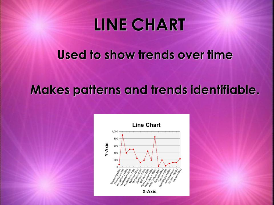 Used to show trends over time Makes patterns and trends identifiable.