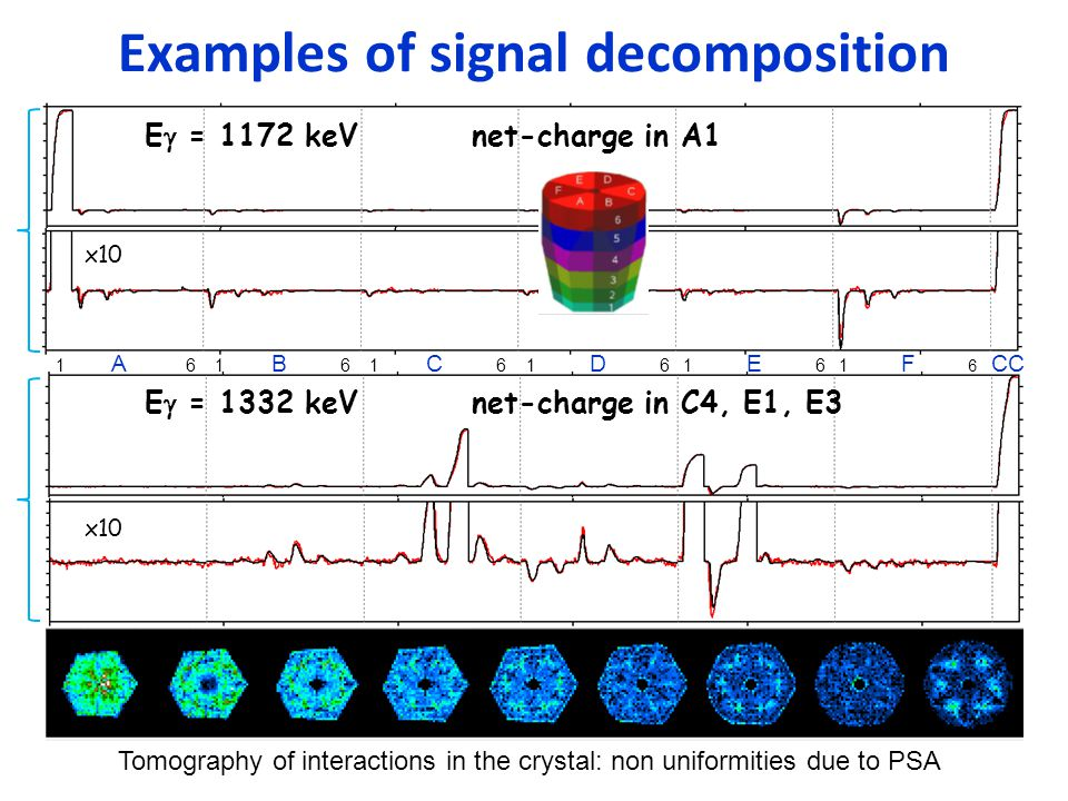 Examples of signal decomposition