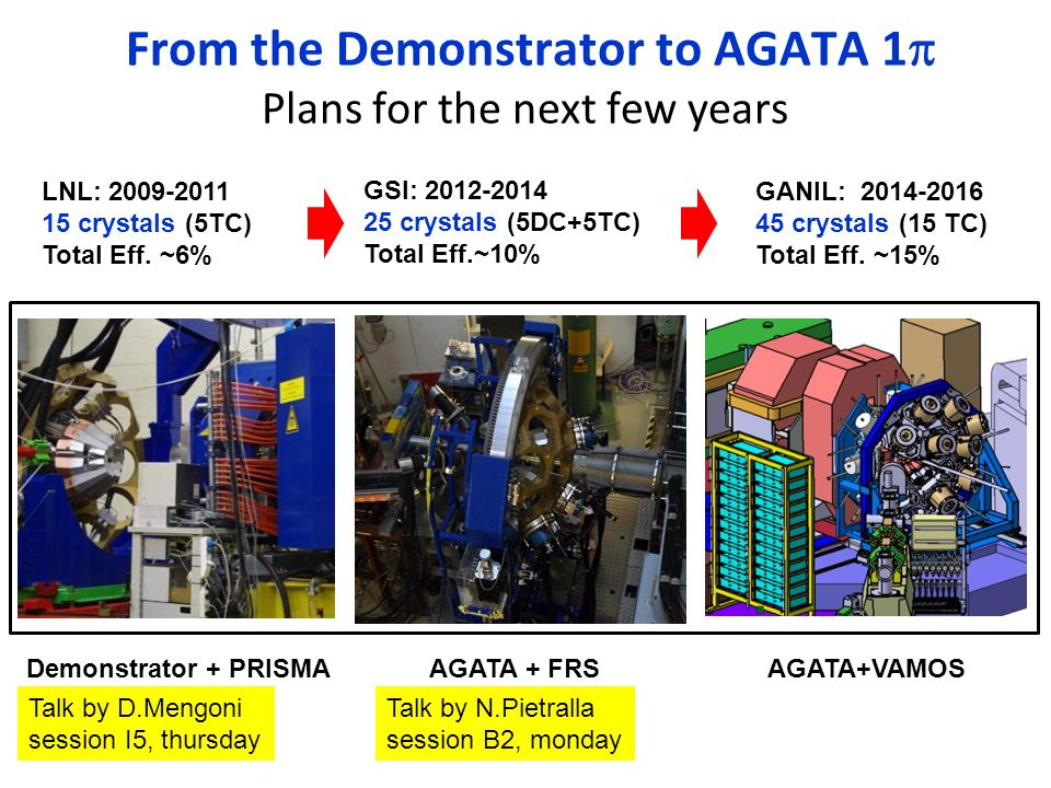 From the Demonstrator to AGATA 1p Plans for the next few years