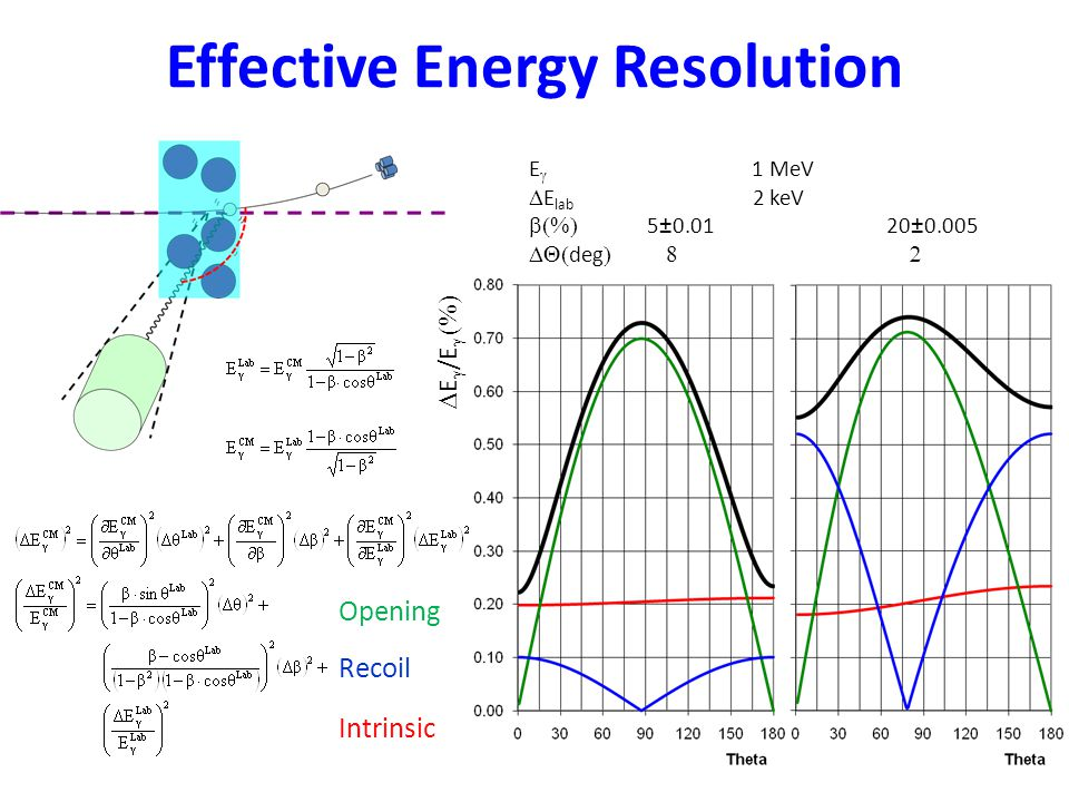 Effective Energy Resolution