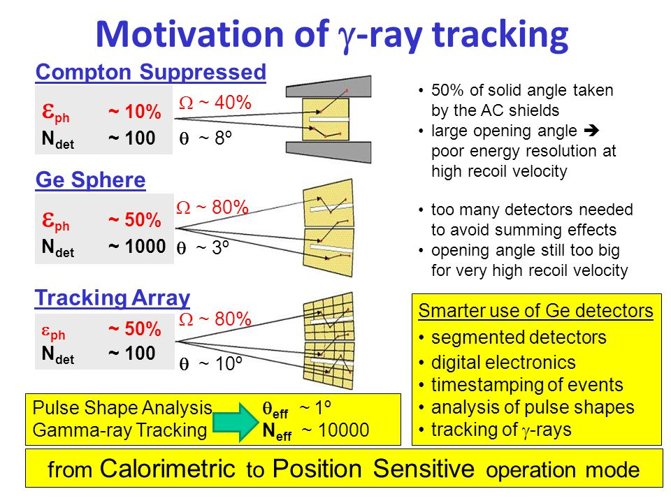 Motivation of g-ray tracking