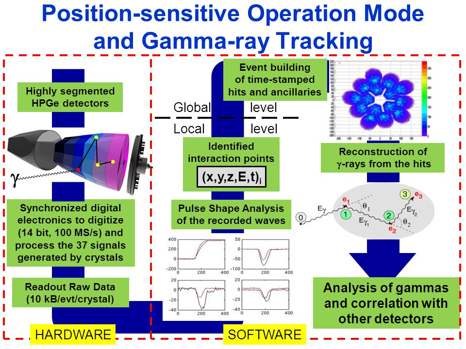 Position-sensitive Operation Mode and Gamma-ray Tracking