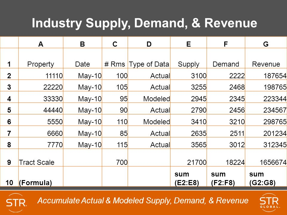 Industry Supply, Demand, & Revenue