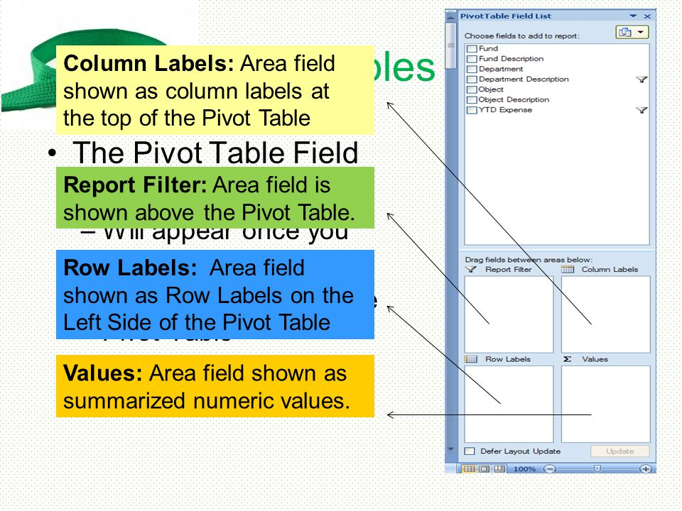 Pivot Tables The Pivot Table Field List