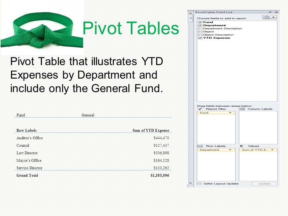 Pivot Tables Pivot Table that illustrates YTD Expenses by Department and include only the General Fund.