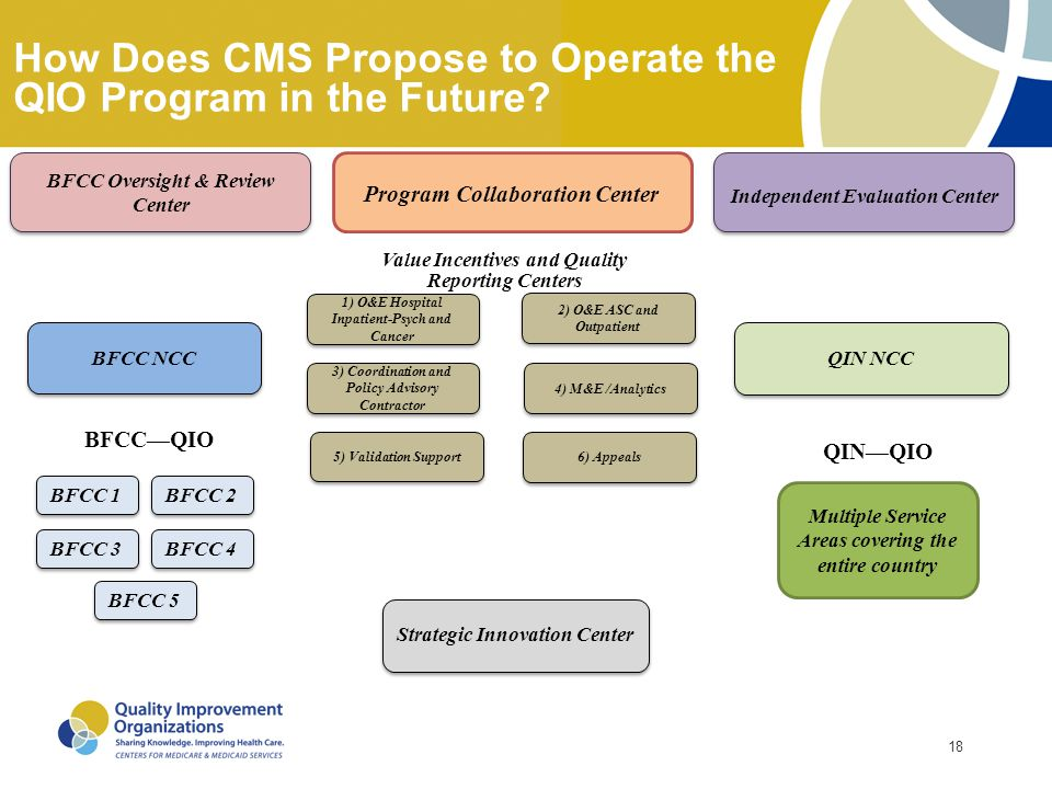 How Does CMS Propose to Operate the QIO Program in the Future
