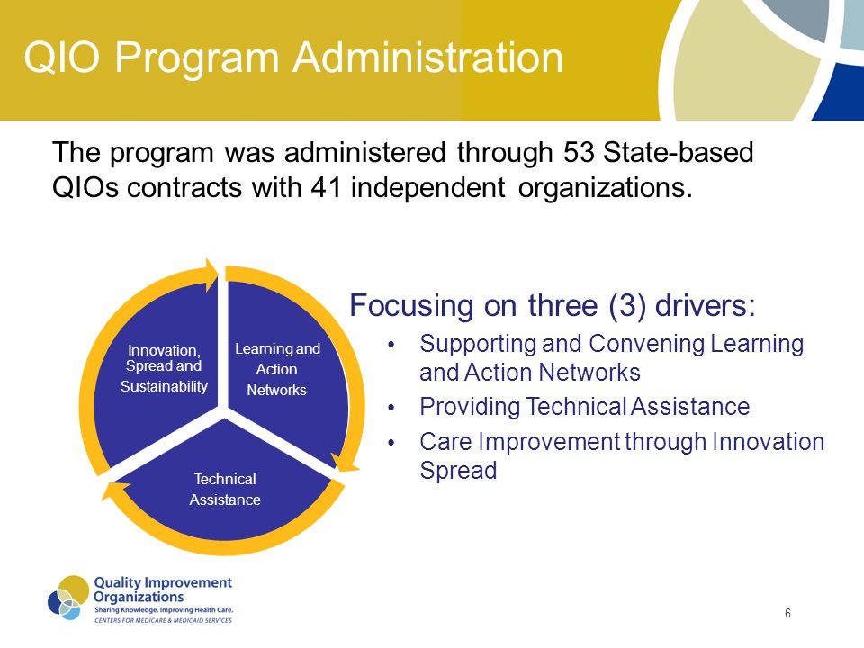 QIO Program Administration