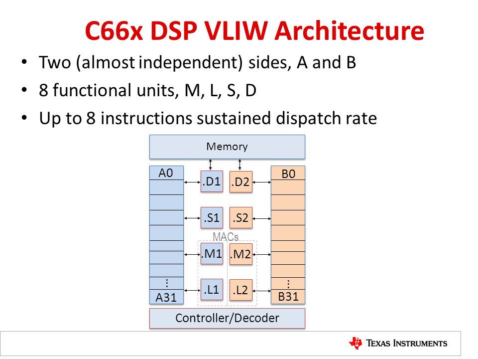 C66x DSP VLIW Architecture