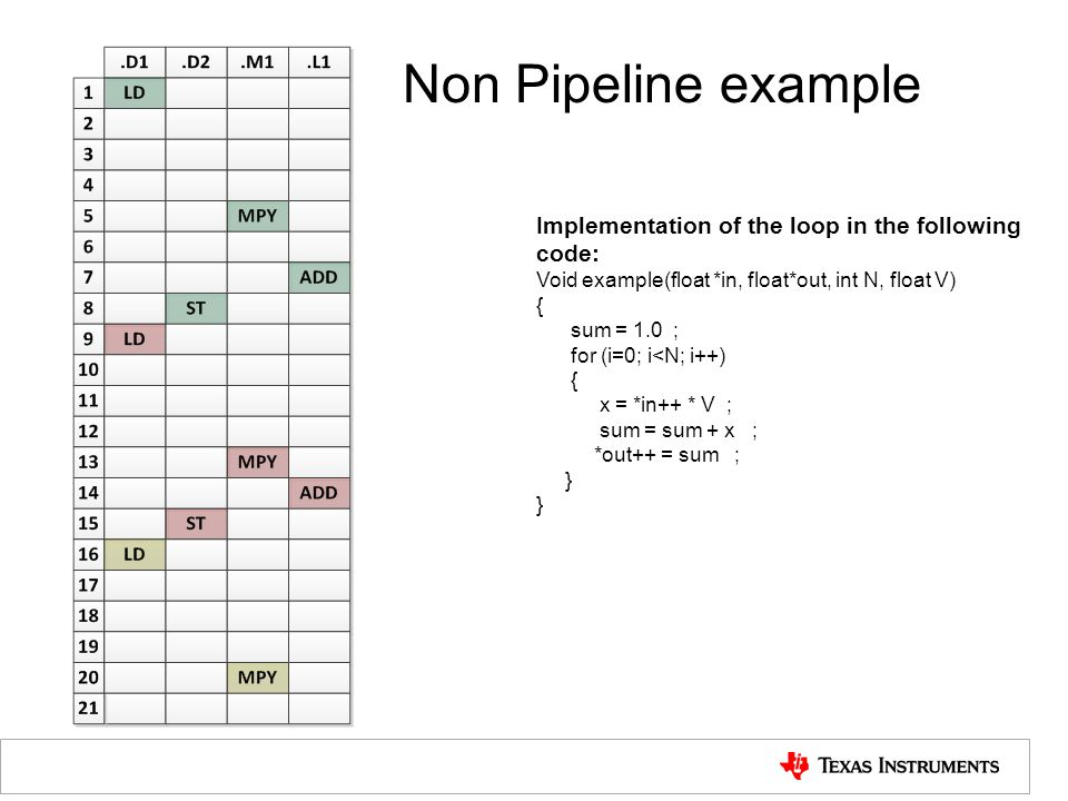 Non Pipeline example Implementation of the loop in the following code: