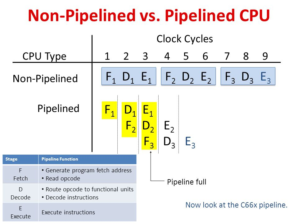 Non-Pipelined vs. Pipelined CPU