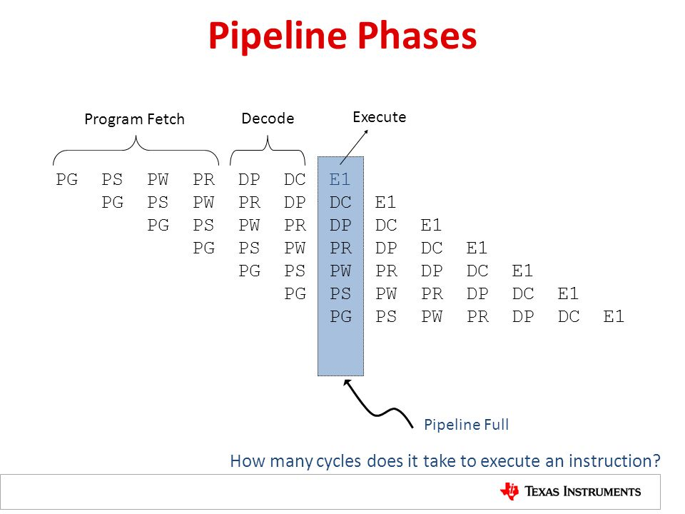 Pipeline Phases PG PS PW PR DP DC E1