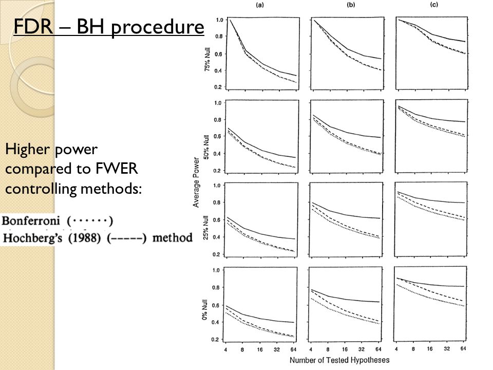 FDR – BH procedure Higher power compared to FWER controlling methods: