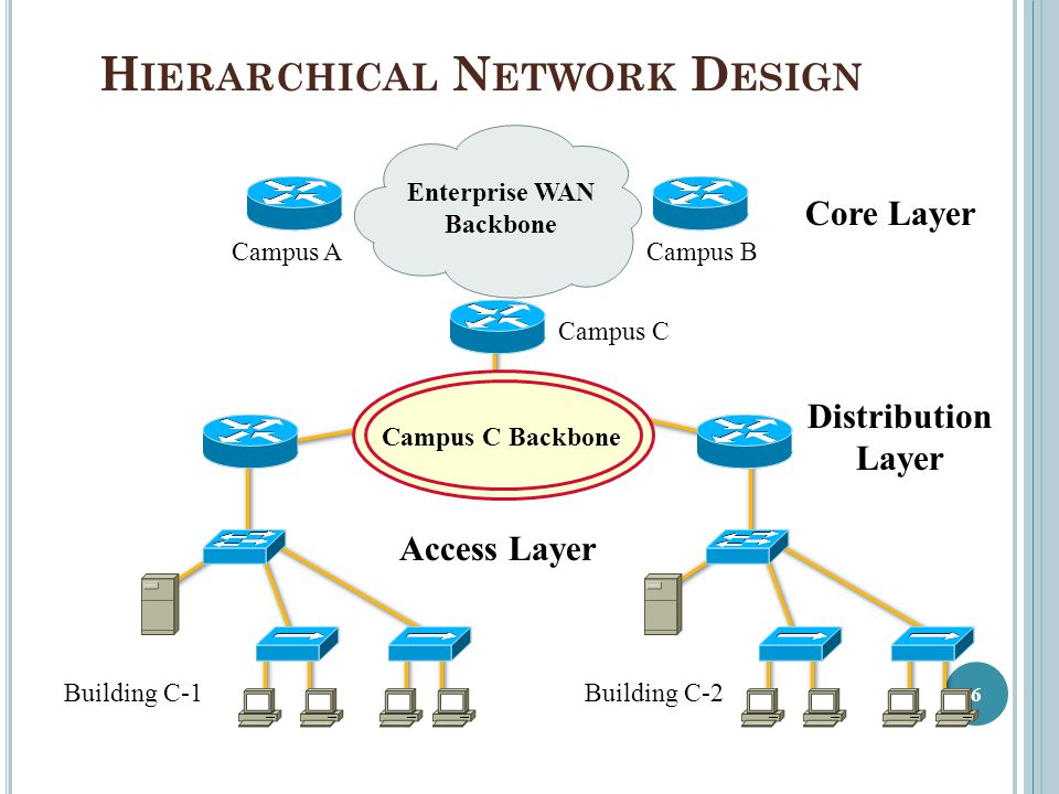 Network Diagram Of Hierarchy With Acronyms Complete Wiring Diagrams