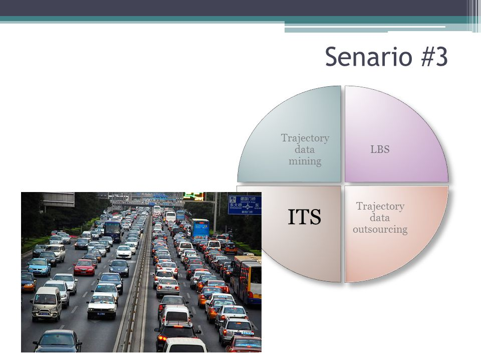 Senario #3 Trajectory data mining LBS Trajectory data outsourcing ITS