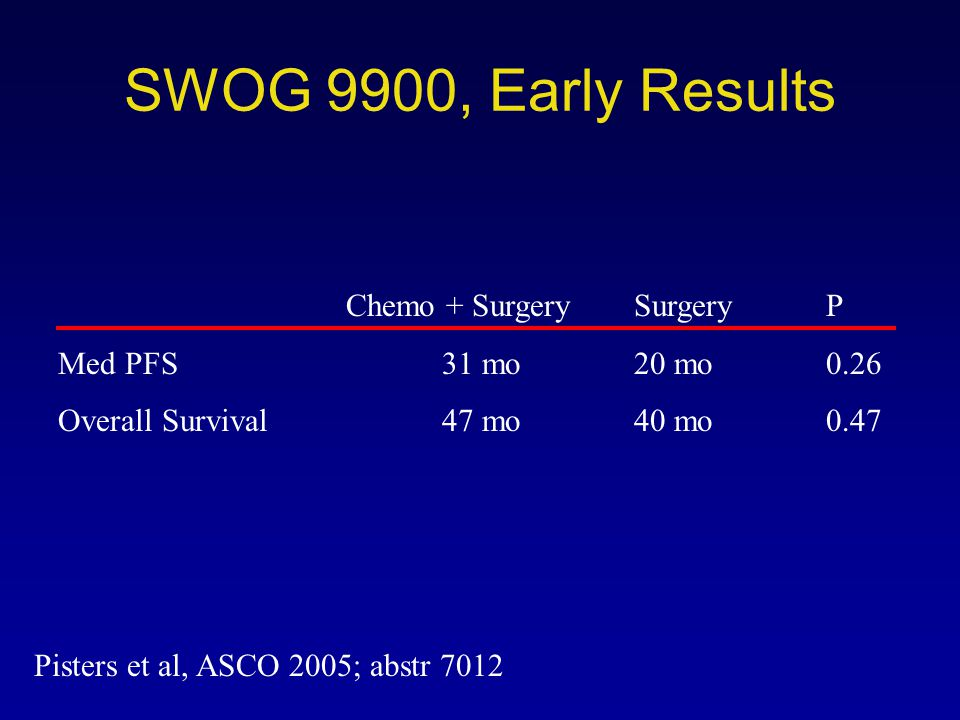 SWOG 9900, Early Results Chemo + Surgery Surgery P