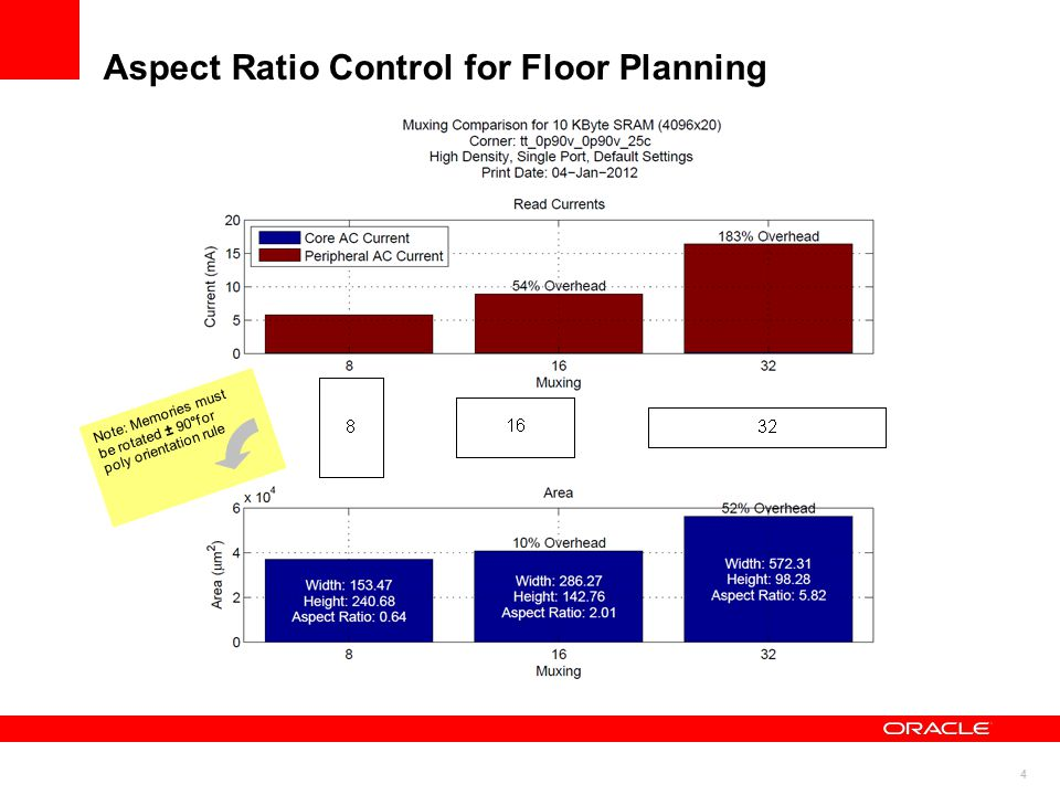 Aspect Ratio Control for Floor Planning